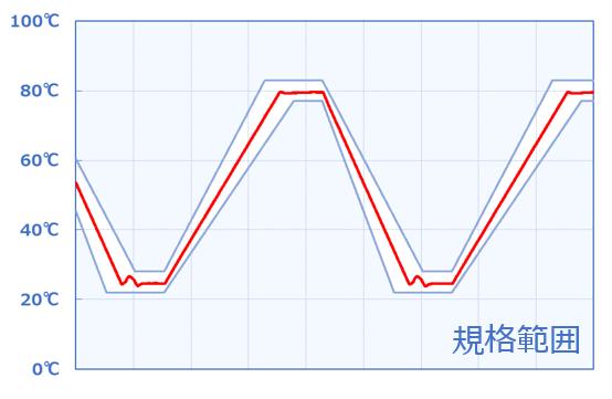 温湿度サイクル試験 温度グラフ