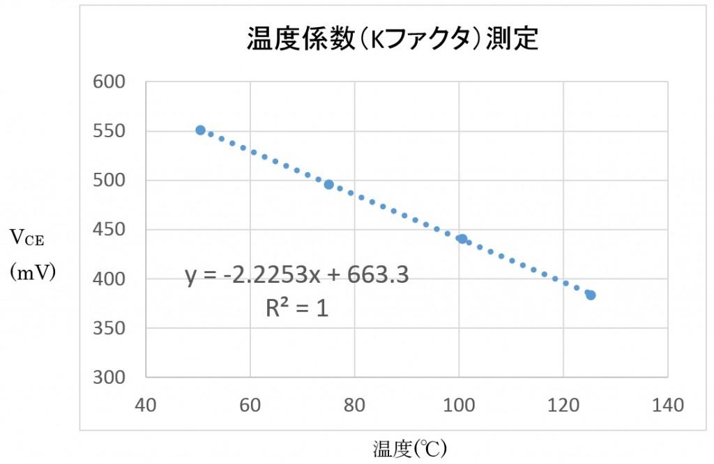 温度係数(Kファクタ)測定