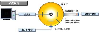 光度測定のイメージ画像