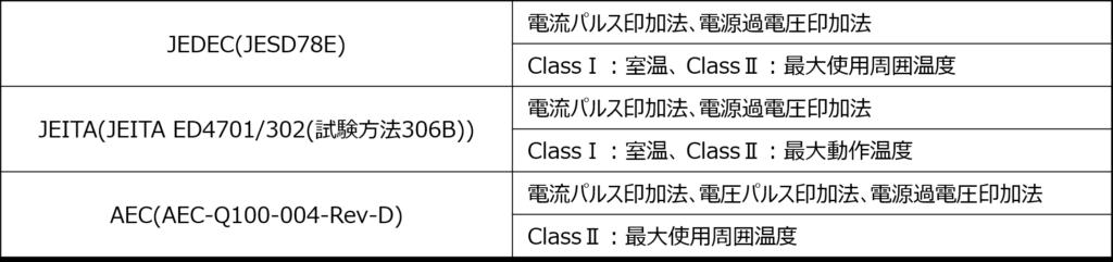 ラッチアップ試験の主要規格