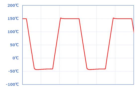 温度サイクル試験 温度グラフ