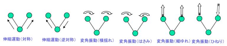 有機分子団(官能基)