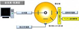 ペルチェ素子温度調節器