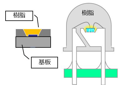半導体とLED