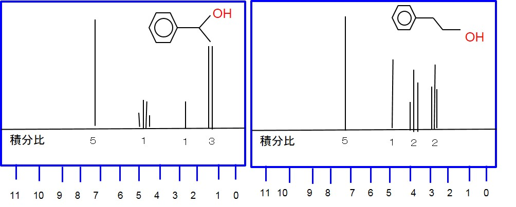 H-NMR:分子構造 構造異性体