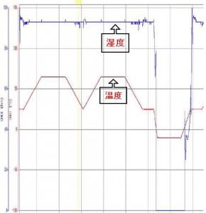 JIS C 60028-2-38 温湿度サイクル試験