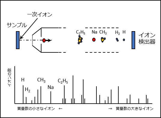 TOF-SIMSの原理と光学系