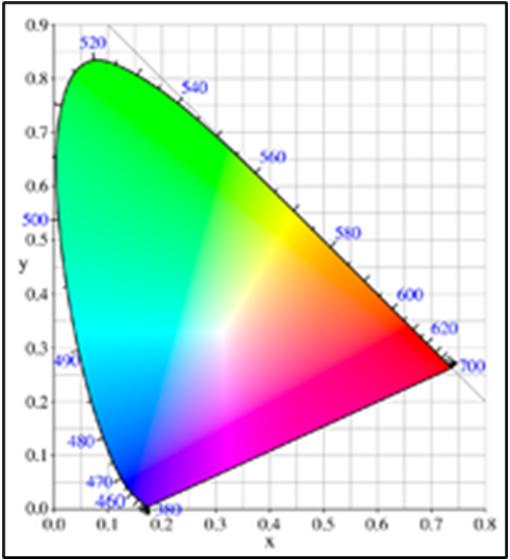 xyY表色系